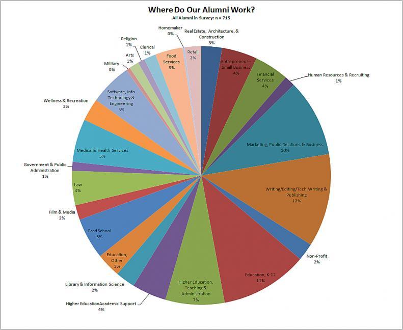 pie chart of career fields chosen by 715 English department alumni